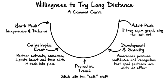 the-ld-willingness-curve